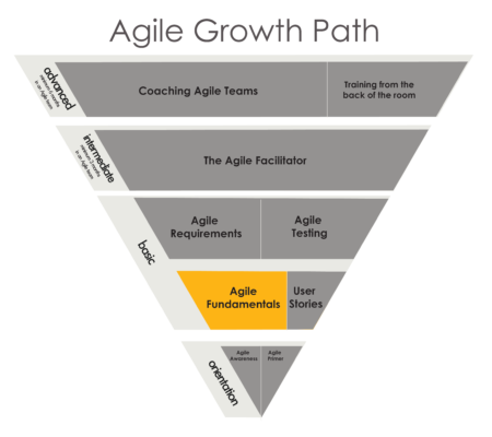 AgileFundamentals-GrowthPath - Just Plain Agile