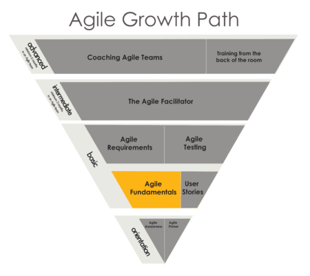 AgileFundamentals - Growth Path - Just Plain Agile