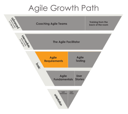 AgileRequirements - Agile Growth Path Just Plain Agile