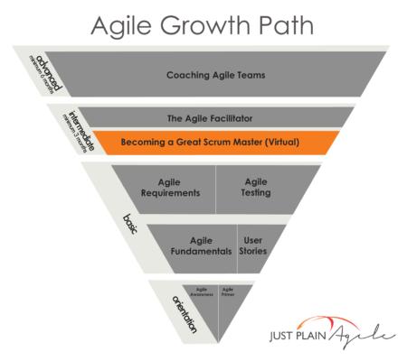 BecomingaGreatSM - JPA Growth Path