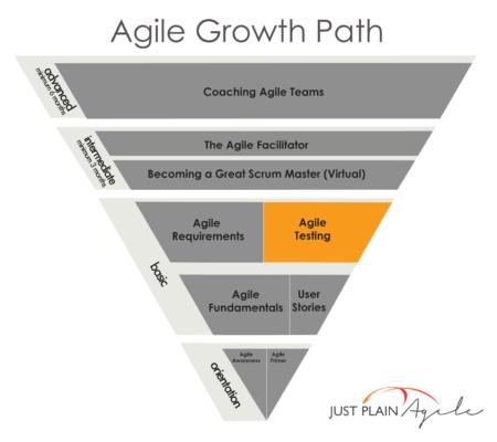 AgileTesting - JPA Growth Path