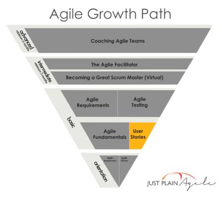 UserStories - JPA Growth Path