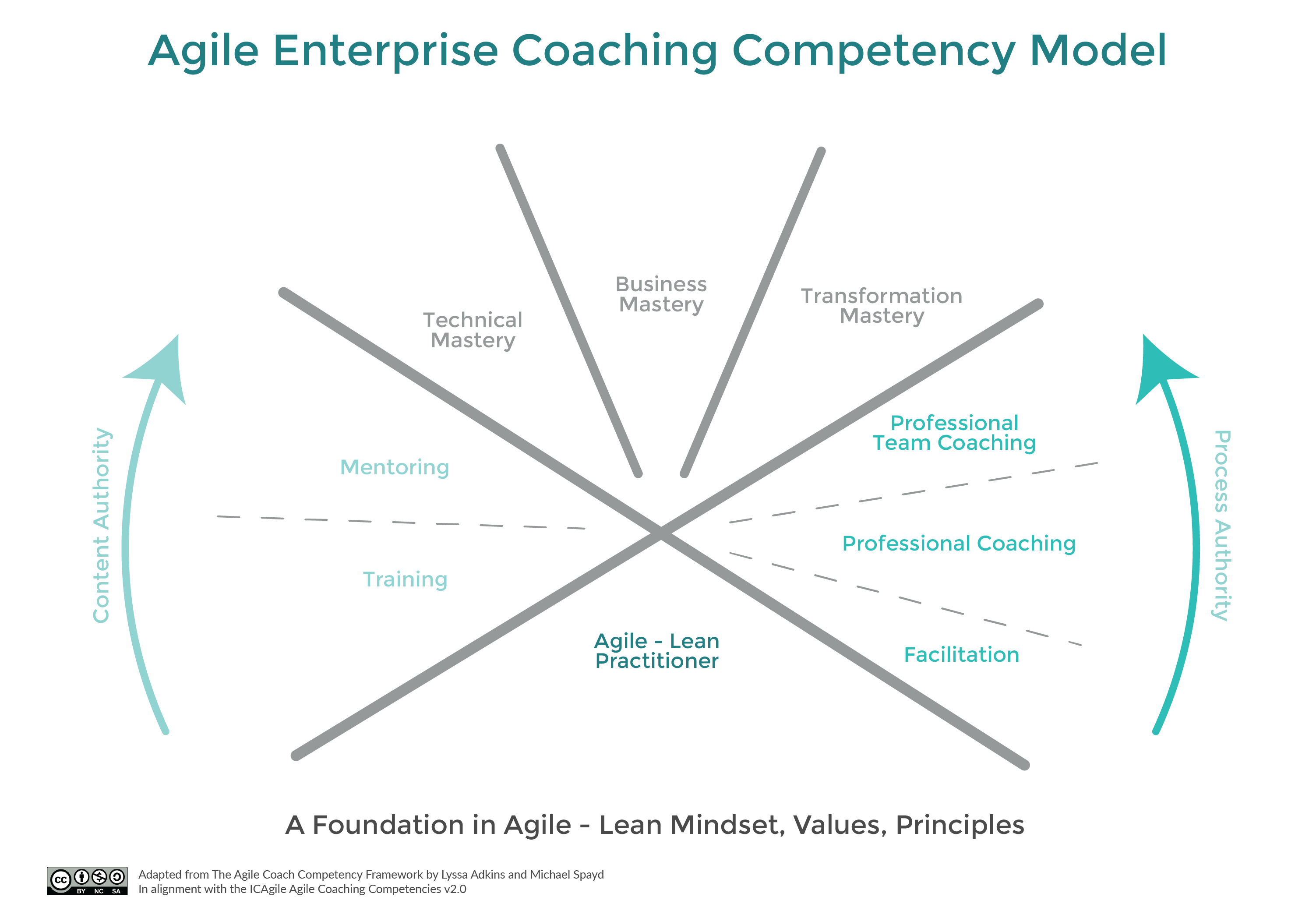 Agile Enterprise Coaching Competency Model by Centre for Agile Coaching. Text on image is available in the content of this webpage.