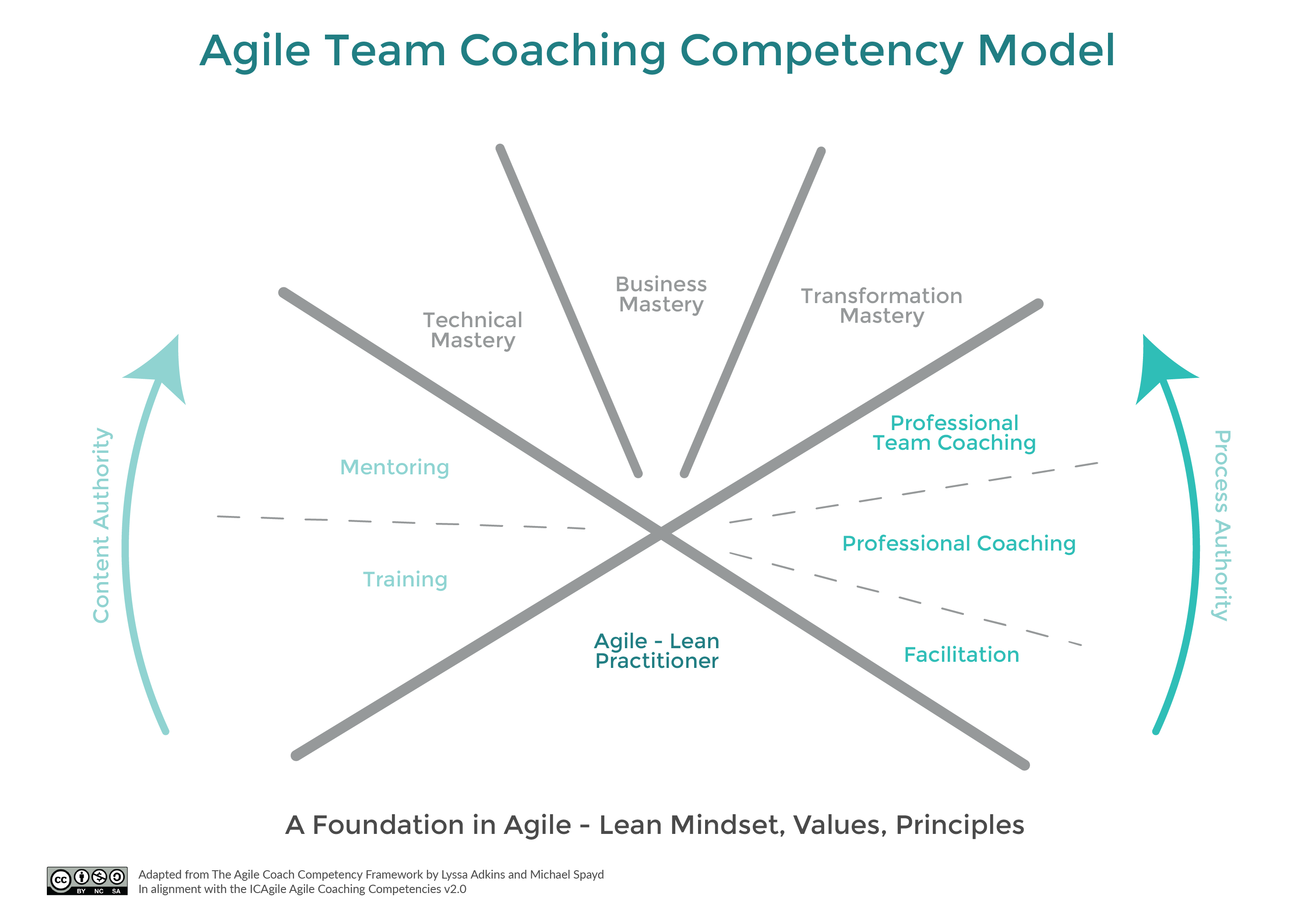 Agile Team Coaching Competency Model by Centre for Agile Coaching. Text on image is available in the content of this webpage.